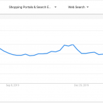 When YoY Growth Leads To Tough PPC Questions