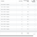 What would you guys do in this situation… dropshipping with facebook ads : PPC