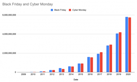 2020's Unprecedented Holiday Email Sending Volumes