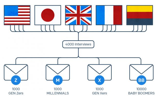 Announcing the 2020 Global Messaging Engagement Report
