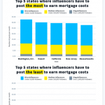 How Long It Takes Influencers to Earn Rent by State