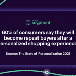 The State of Personalization 2021 Just Published